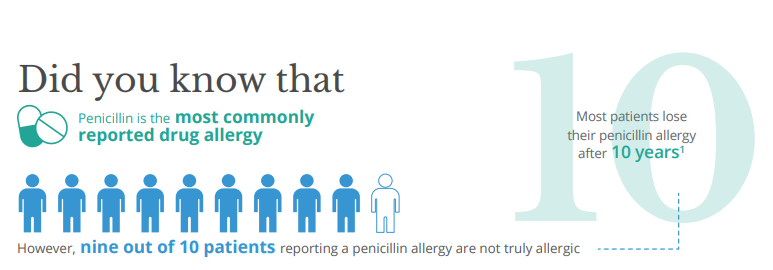 National Penicillin Allergy Day Feature Image